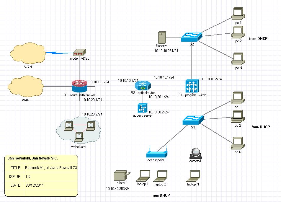 Hệ thống thi công mạng lan văn phòng